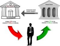 Рефинансирование кредита - как возможность снизить кредитную нагрузку
