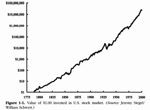 какой потенциал роста акций?