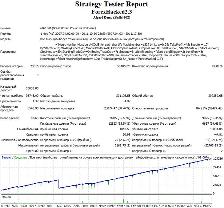 Результаты тестирования торгового советника Forex Hаcked