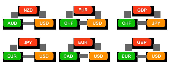 Используемые кольца в прибыльном советнике ReticoloFX