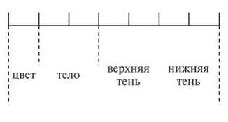Структура кода свечи