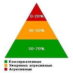 стандарт распределения ПАММ-портфеля