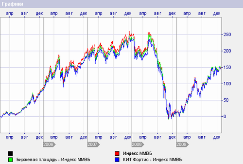 расхождение индексных пифов по доходности
